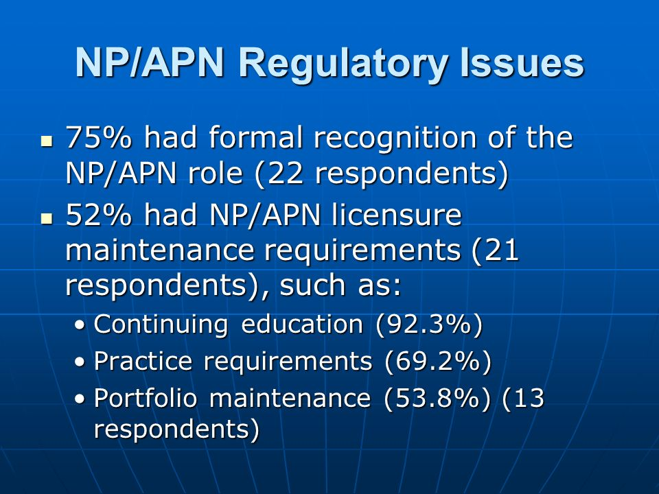 NP/APN Regulatory Issues 75% had formal recognition of the NP/APN role (22 respondents) 75% had formal recognition of the NP/APN role (22 respondents) 52% had NP/APN licensure maintenance requirements (21 respondents), such as: 52% had NP/APN licensure maintenance requirements (21 respondents), such as: Continuing education (92.3%)Continuing education (92.3%) Practice requirements (69.2%)Practice requirements (69.2%) Portfolio maintenance (53.8%) (13 respondents)Portfolio maintenance (53.8%) (13 respondents)