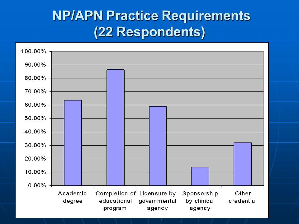 NP/APN Practice Requirements (22 Respondents) NP/APN Practice Requirements (22 Respondents)