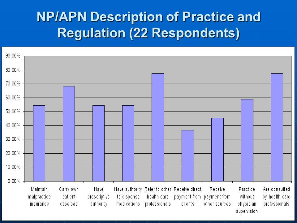 NP/APN Description of Practice and Regulation (22 Respondents)