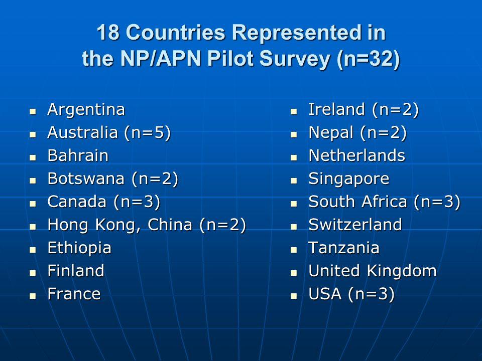 18 Countries Represented in the NP/APN Pilot Survey (n=32) Argentina Argentina Australia (n=5) Australia (n=5) Bahrain Bahrain Botswana (n=2) Botswana