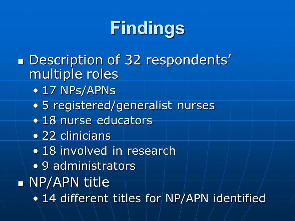 Findings Description of 32 respondents multiple roles Description of 32 respondents multiple roles 17 NPs/APNs17 NPs/APNs 5 registered/generalist nurs