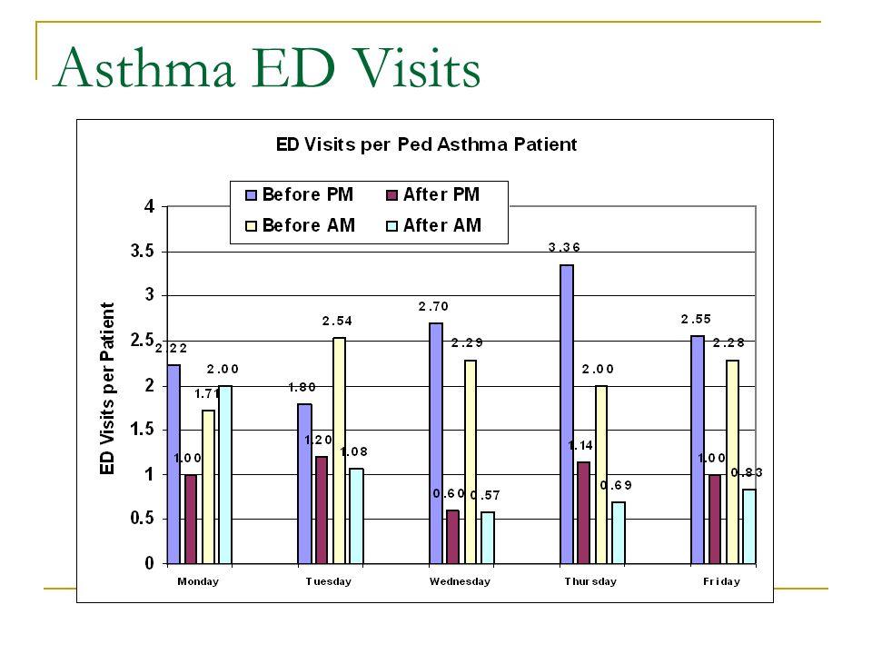 Asthma ED Visits