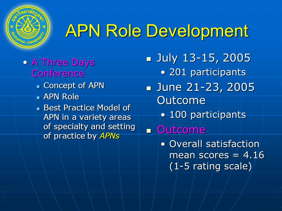 APN Role Development A Three Days ConferenceA Three Days Conference Concept of APN Concept of APN APN Role APN Role Best Practice Model of APN in a variety areas of specialty and setting of practice by APNs Best Practice Model of APN in a variety areas of specialty and setting of practice by APNs July 13-15, 2005 July 13-15, participants June 21-23, 2005 Outcome June 21-23, 2005 Outcome 100 participants Outcome Outcome Overall satisfaction mean scores = 4.16 (1-5 rating scale)