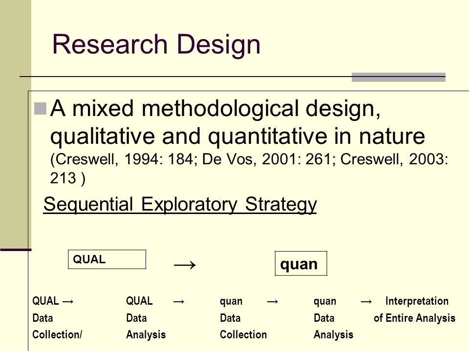 Research Design A mixed methodological design, qualitative and quantitative in nature (Creswell, 1994: 184; De Vos, 2001: 261; Creswell, 2003: 213 ) Sequential Exploratory Strategy QUAL QUALquanquan Interpretation DataDataDataData of Entire Analysis Collection/AnalysisCollectionAnalysis QUAL quan