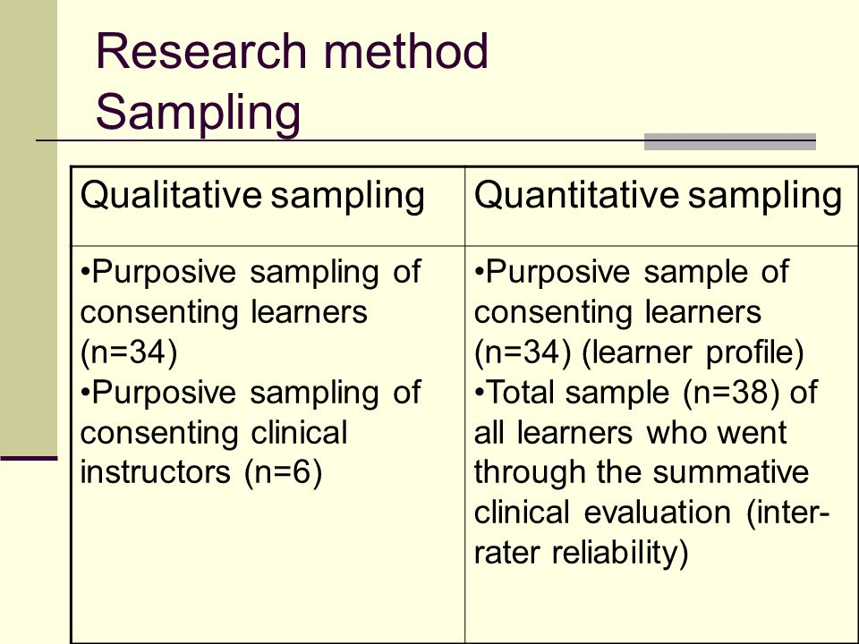 Research method Sampling Qualitative samplingQuantitative sampling Purposive sampling of consenting learners (n=34) Purposive sampling of consenting c