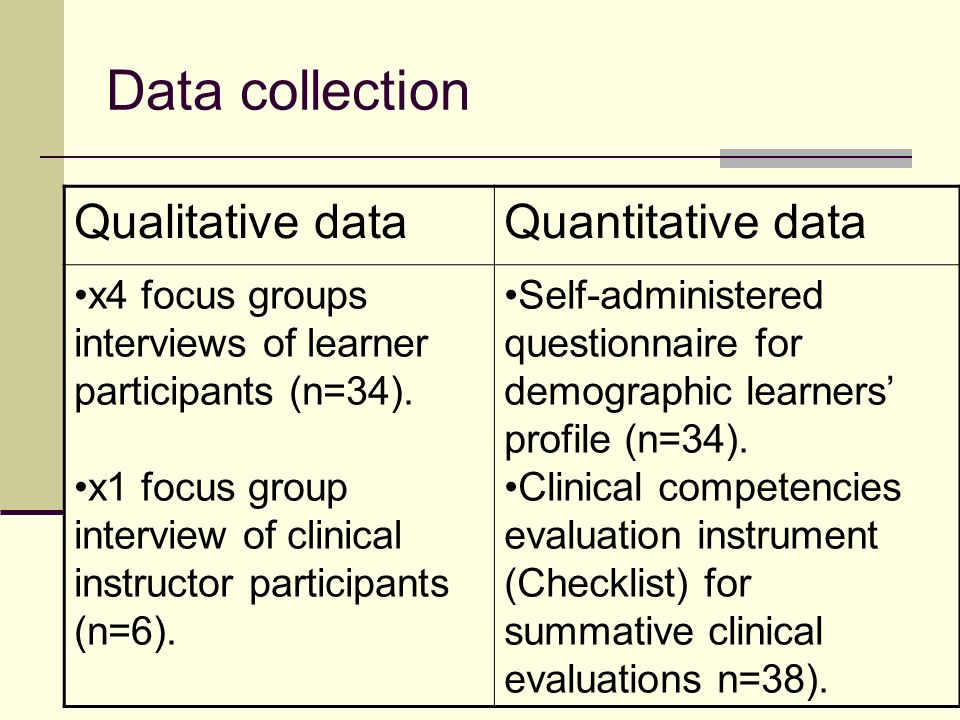 Data collection Qualitative dataQuantitative data x4 focus groups interviews of learner participants (n=34).