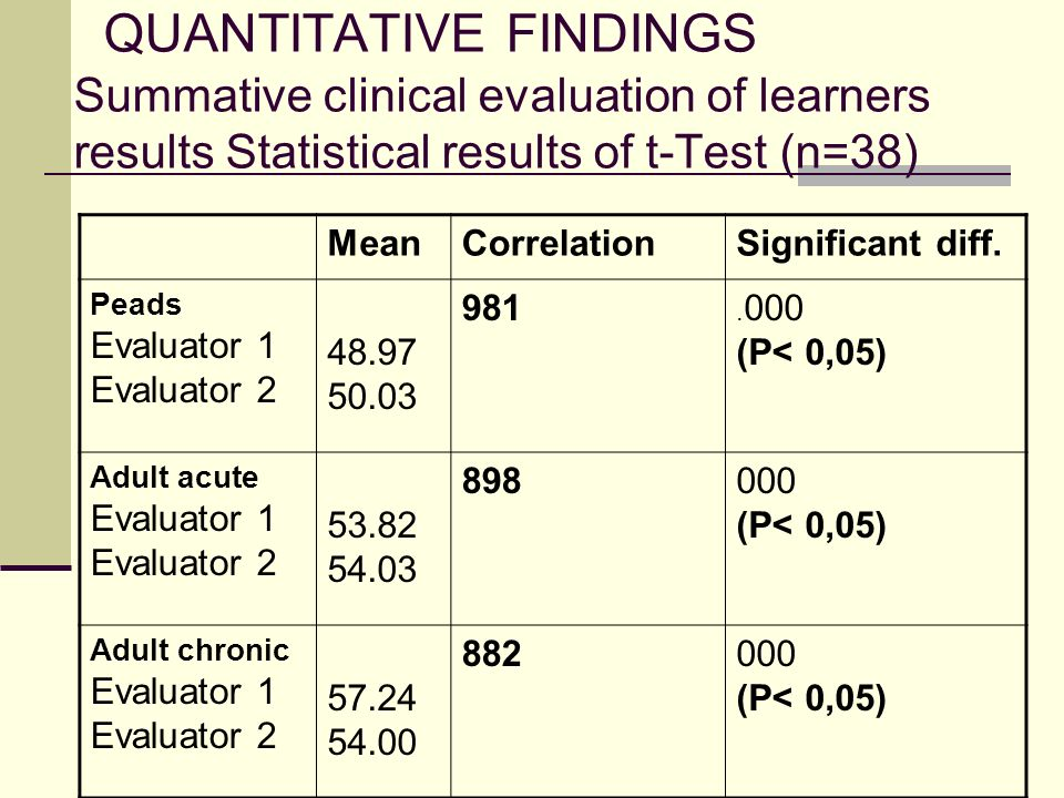 QUANTITATIVE FINDINGS Summative clinical evaluation of learners results Statistical results of t-Test (n=38) MeanCorrelationSignificant diff.