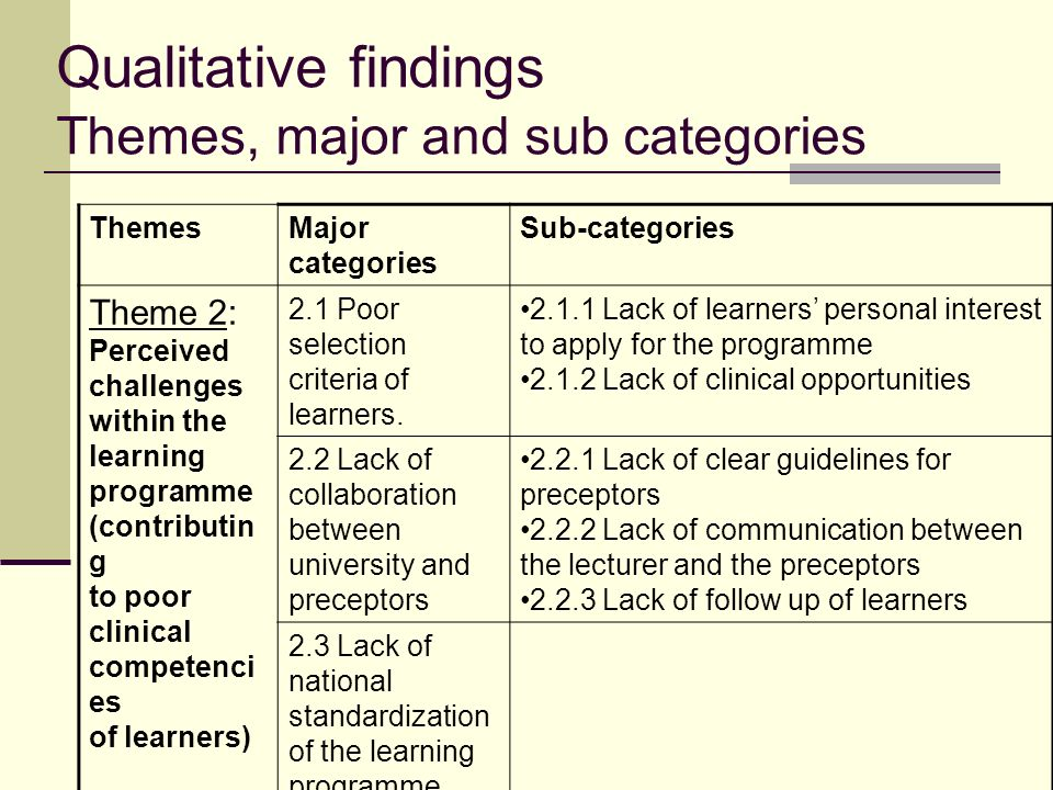 Qualitative findings Themes, major and sub categories ThemesMajor categories Sub-categories Theme 2: Perceived challenges within the learning programme (contributin g to poor clinical competenci es of learners) 2.1 Poor selection criteria of learners.