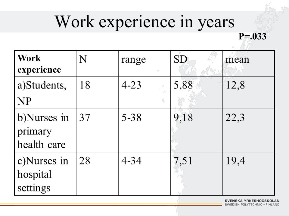 Work experience in years Work experience NrangeSDmean a)Students, NP 184-235,8812,8 b)Nurses in primary health care 375-389,1822,3 c)Nurses in hospita