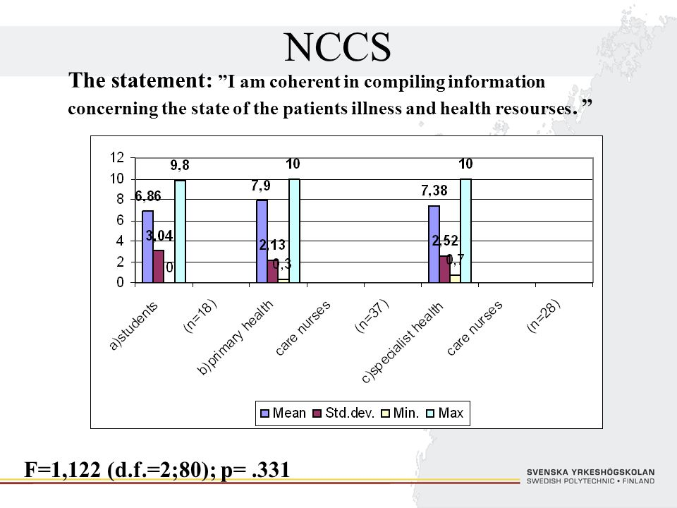 NCCS The statement: I am coherent in compiling information concerning the state of the patients illness and health resourses. F=1,122 (d.f.=2;80); p=.