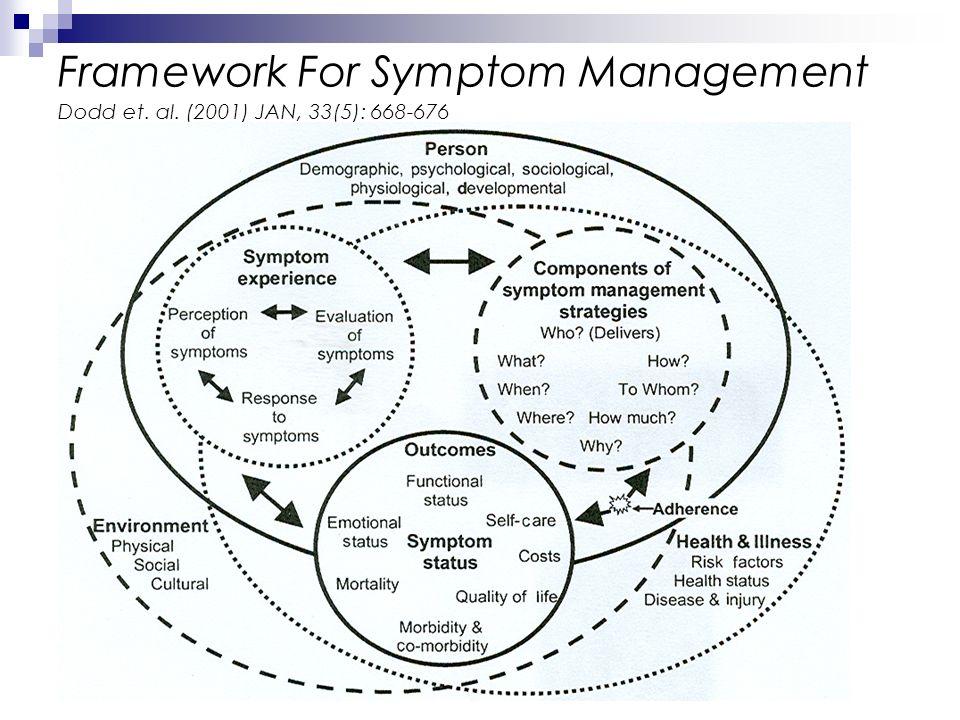 Framework For Symptom Management Dodd et. al. (2001) JAN, 33(5): 668-676