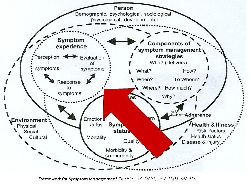 Framework for Symptom Management, Dodd et. al. (2001) JAN, 33(5): 668-676
