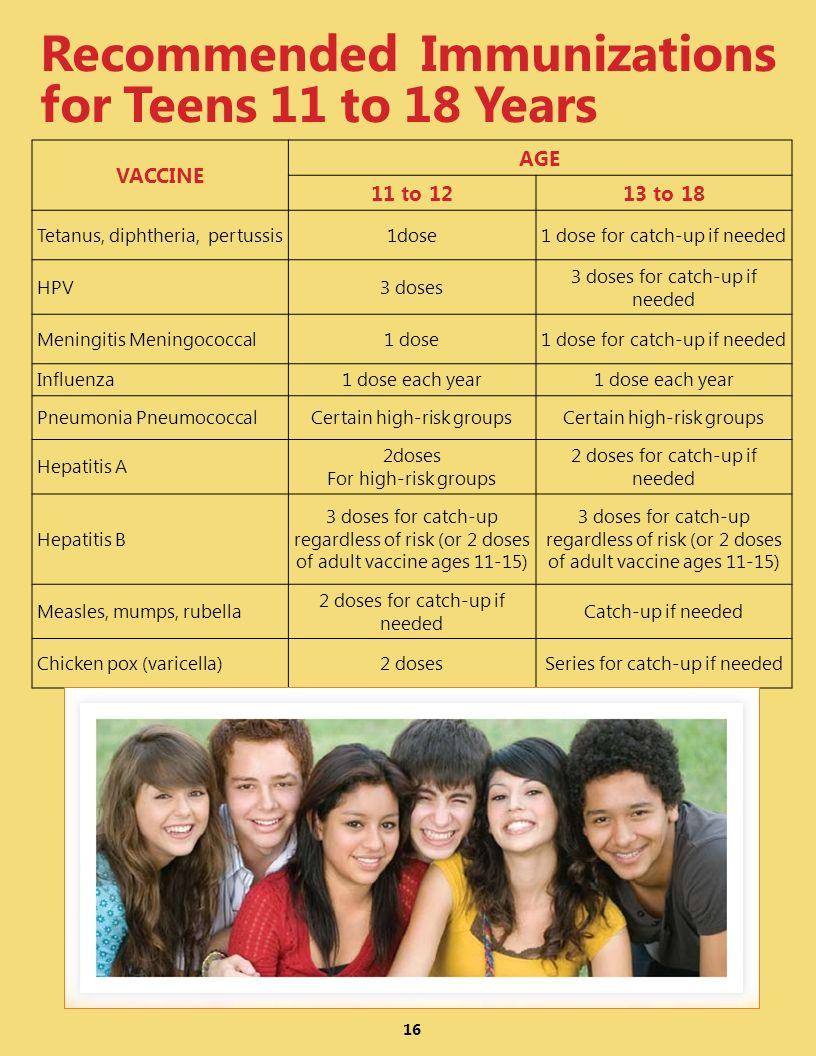 VACCINE AGE 11 to 1213 to 18 Tetanus, diphtheria, pertussis1dose1 dose for catch-up if needed HPV3 doses 3 doses for catch-up if needed Meningitis Meningococcal1 dose1 dose for catch-up if needed Influenza1 dose each year Pneumonia PneumococcalCertain high-risk groups Hepatitis A 2doses For high-risk groups 2 doses for catch-up if needed Hepatitis B 3 doses for catch-up regardless of risk (or 2 doses of adult vaccine ages 11-15) Measles, mumps, rubella 2 doses for catch-up if needed Catch-up if needed Chicken pox (varicella)2 dosesSeries for catch-up if needed 16 Recommended Immunizations for Teens 11 to 18 Years