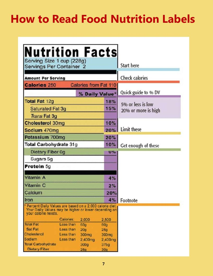 7 How to Read Food Nutrition Labels