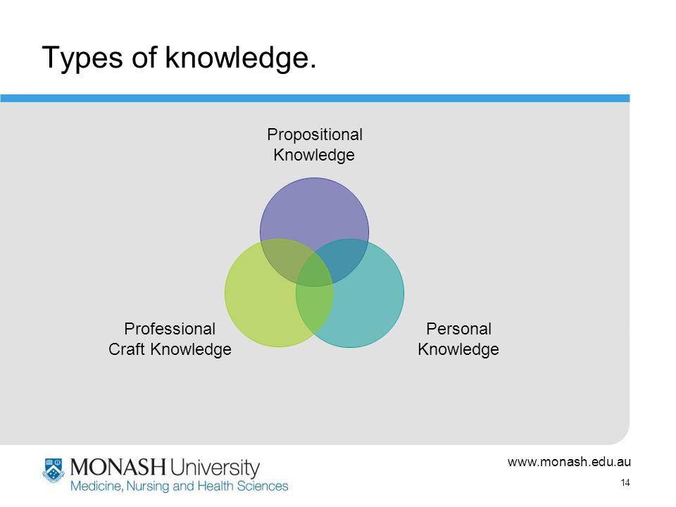 www.monash.edu.au 14 Types of knowledge.