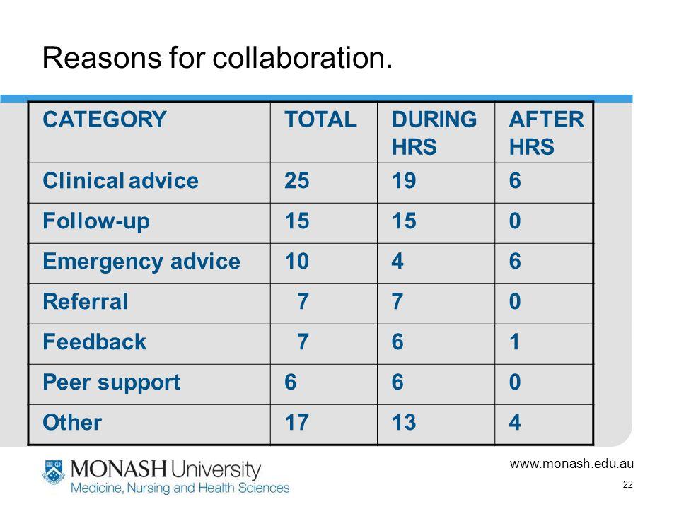 www.monash.edu.au 22 Reasons for collaboration.