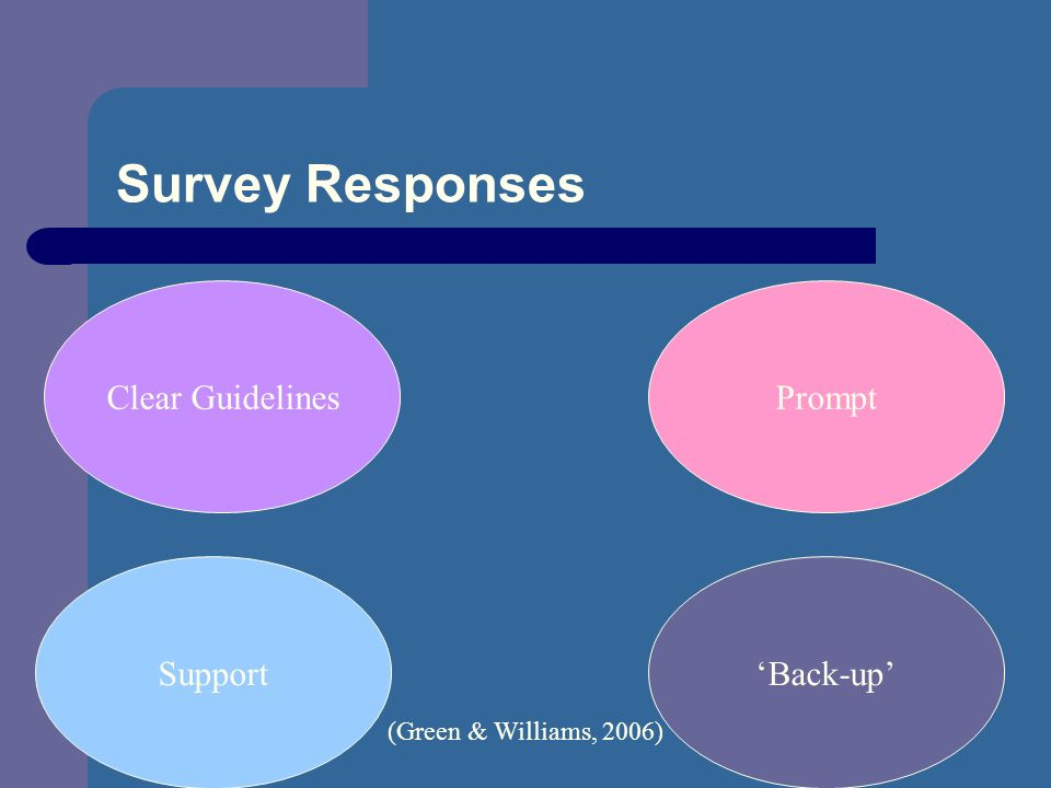 Survey Responses Clear Guidelines Back-upSupport Prompt (Green & Williams, 2006)