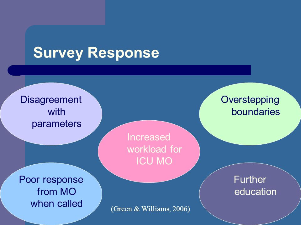 Survey Response Disagreement with parameters Poor response from MO when called Overstepping boundaries Increased workload for ICU MO Further education