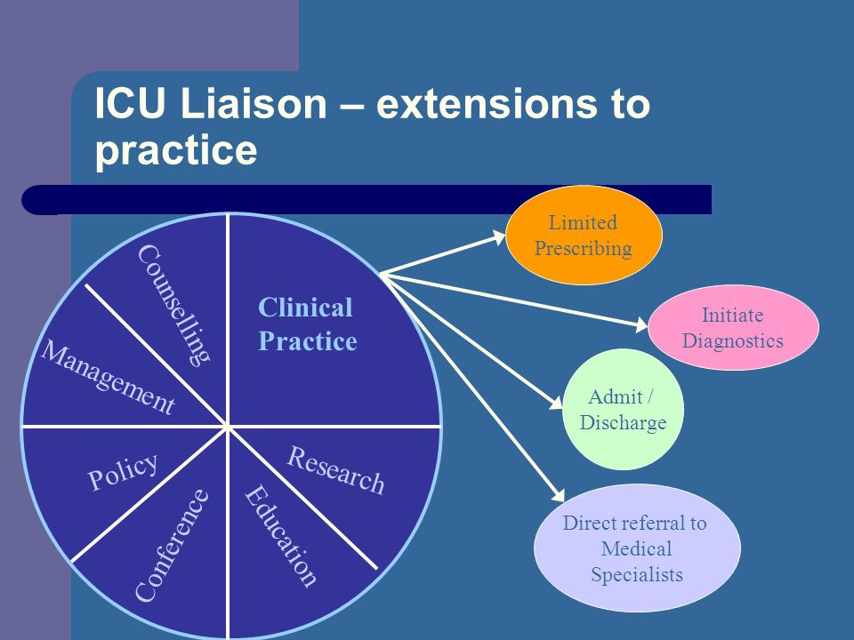 ICU Liaison – extensions to practice Clinical Practice Research Education Conference Policy Management Counselling Limited Prescribing Direct referral