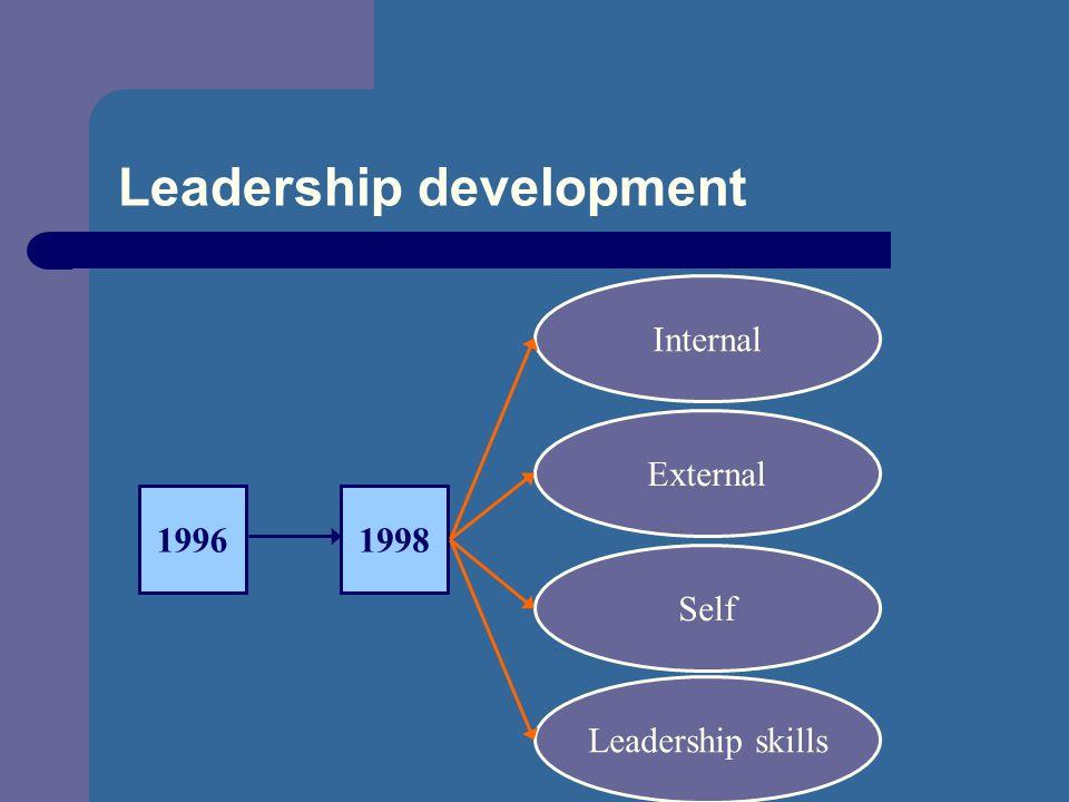 Leadership development Internal Leadership skills Self External 19961998