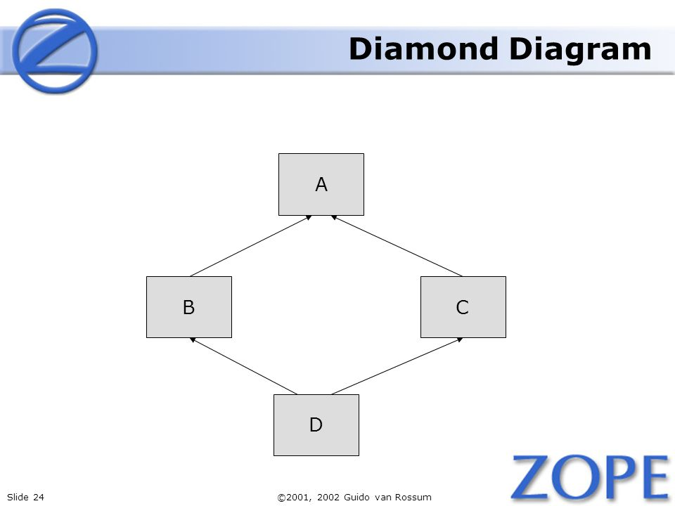 Slide 24©2001, 2002 Guido van Rossum CB D A Diamond Diagram