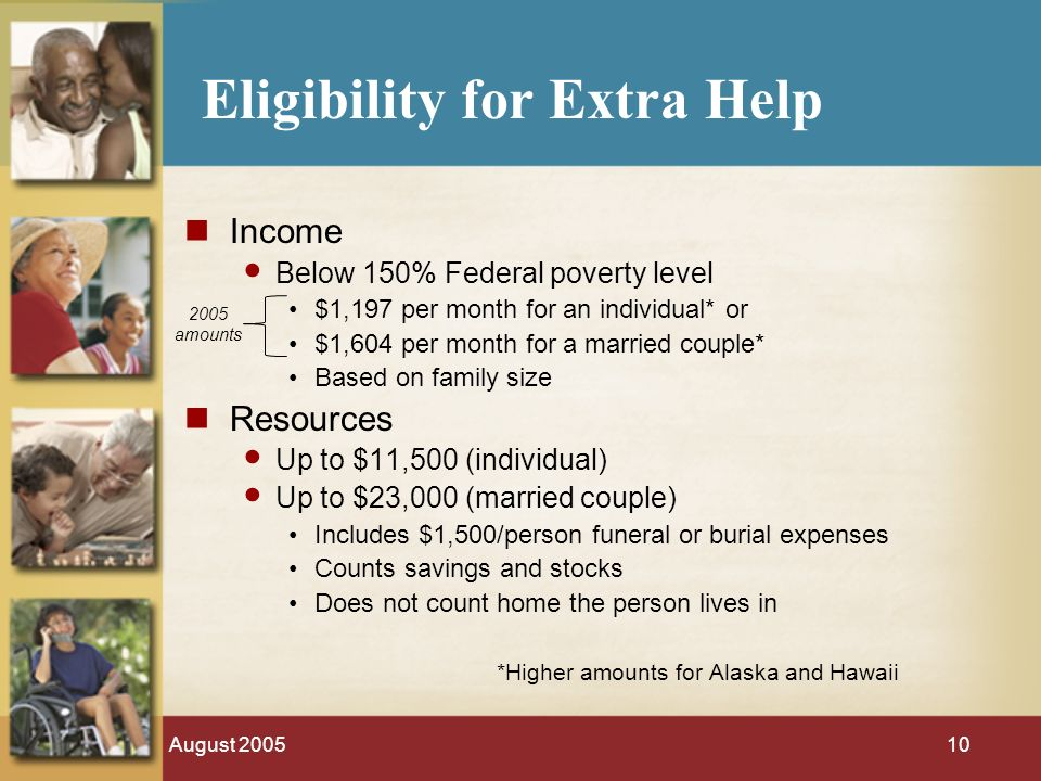 August Eligibility for Extra Help Income Below 150% Federal poverty level $1,197 per month for an individual* or $1,604 per month for a married couple* Based on family size Resources Up to $11,500 (individual) Up to $23,000 (married couple) Includes $1,500/person funeral or burial expenses Counts savings and stocks Does not count home the person lives in *Higher amounts for Alaska and Hawaii 2005 amounts