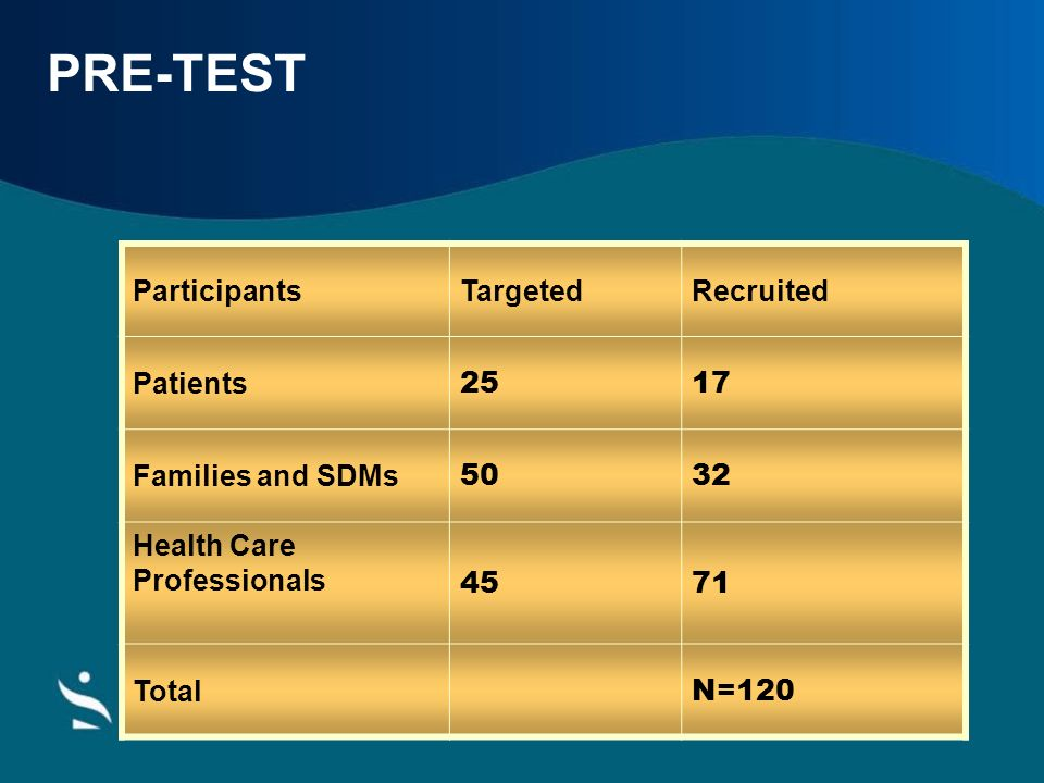 PRE-TEST ParticipantsTargetedRecruited Patients 2517 Families and SDMs 5032 Health Care Professionals 4571 Total N=120