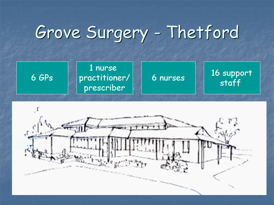 Grove Surgery - Thetford 6 GPs 16 support staff 1 nurse practitioner/ prescriber 6 nurses