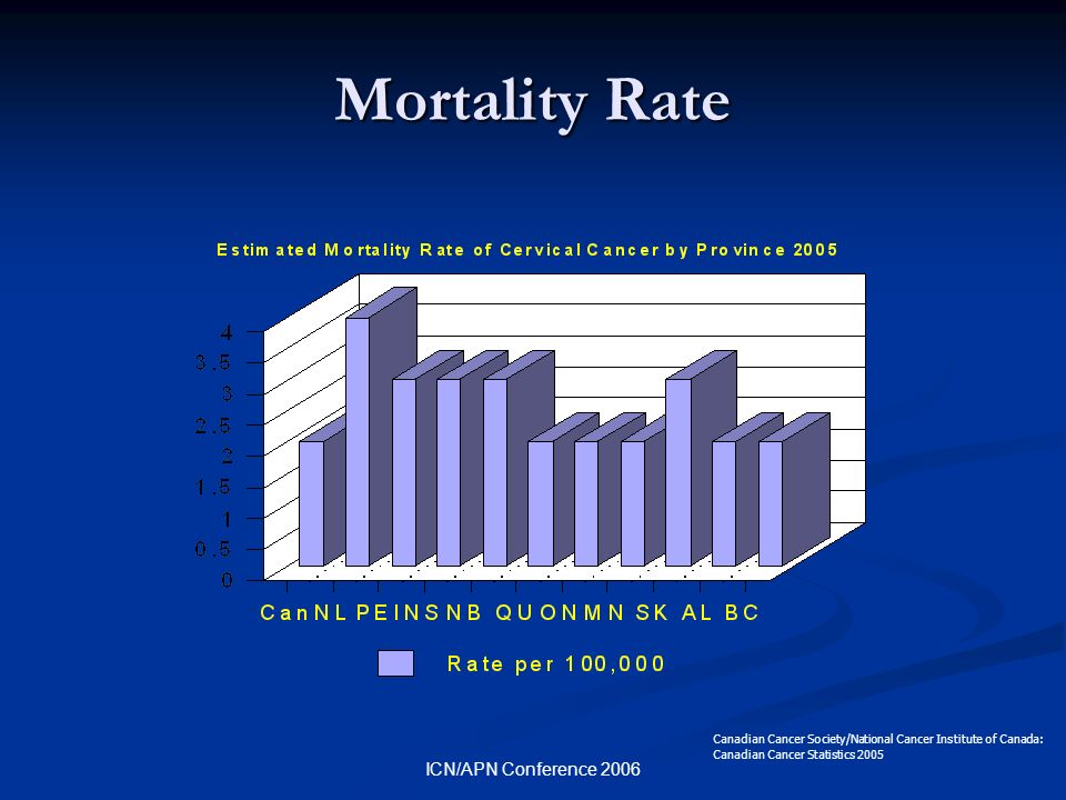 ICN/APN Conference 2006 Mortality Rate Canadian Cancer Society/National Cancer Institute of Canada: Canadian Cancer Statistics 2005