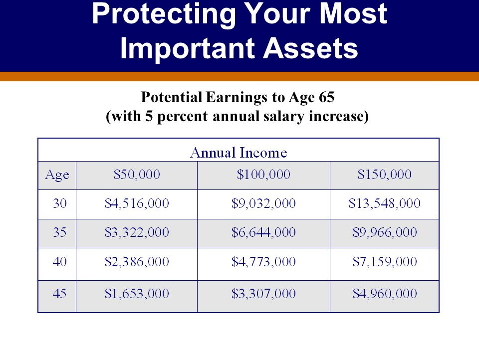For Producer Education and Training Purposes Only Protecting Your Most Important Assets Potential Earnings to Age 65 (with 5 percent annual salary inc