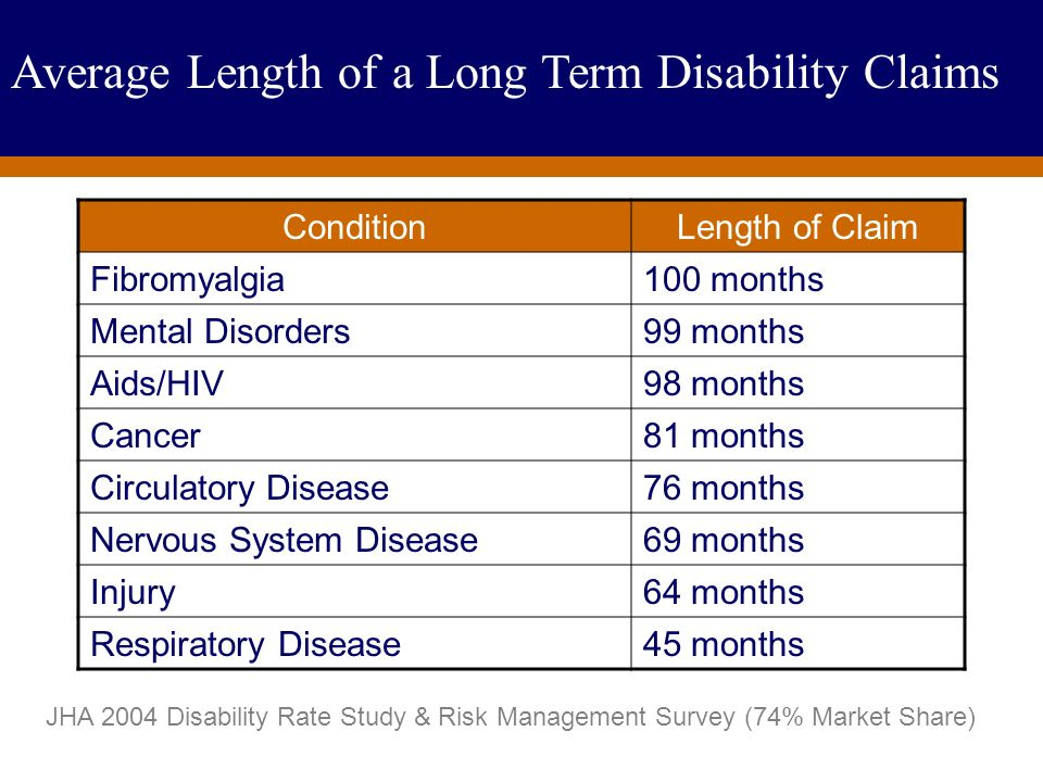 For Producer Education and Training Purposes Only Average Length of Long-Term Disability Carrier Claim ConditionLength of Claim Fibromyalgia100 months