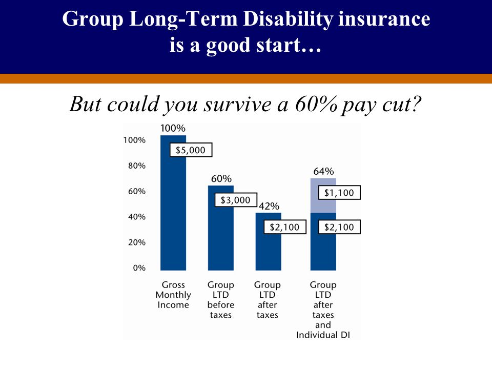 For Producer Education and Training Purposes Only Group Long-Term Disability insurance is a good start… But could you survive a 60% pay cut?