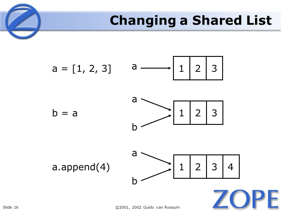 Slide 16©2001, 2002 Guido van Rossum a 123 b a 123 b 4 a = [1, 2, 3] a.append(4) b = a a 123 Changing a Shared List