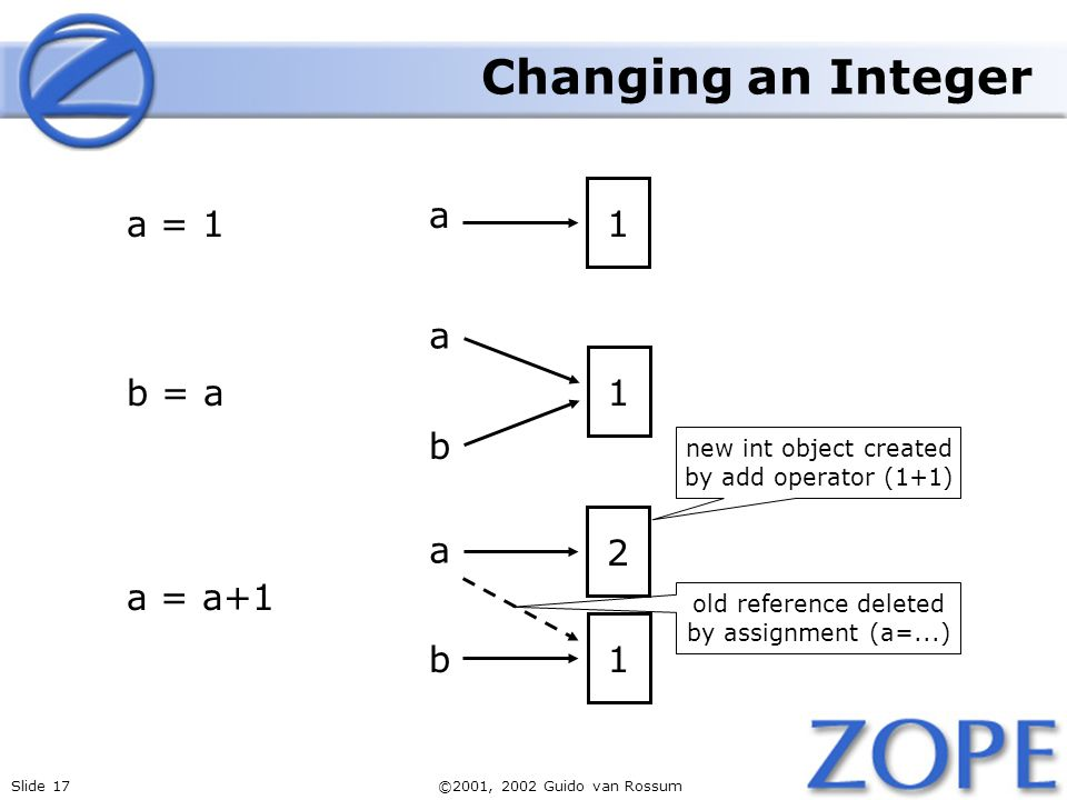 Slide 17©2001, 2002 Guido van Rossum a 1 b a 1 b a = 1 a = a+1 b = a a 1 2 Changing an Integer old reference deleted by assignment (a=...) new int object created by add operator (1+1)
