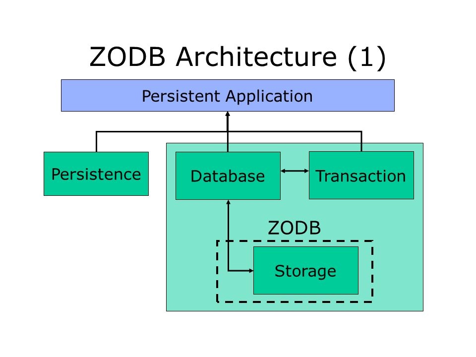 ZODB Architecture (1) Persistent Application Persistence ZODB Database Transaction Storage
