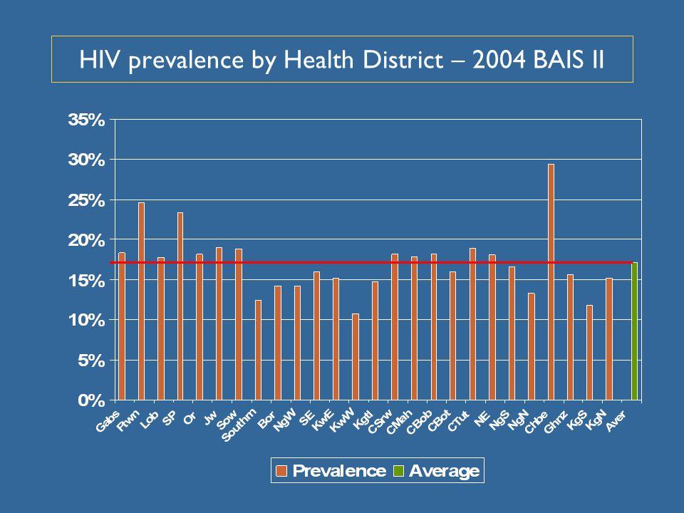 HIV prevalence by Health District – 2004 BAIS II