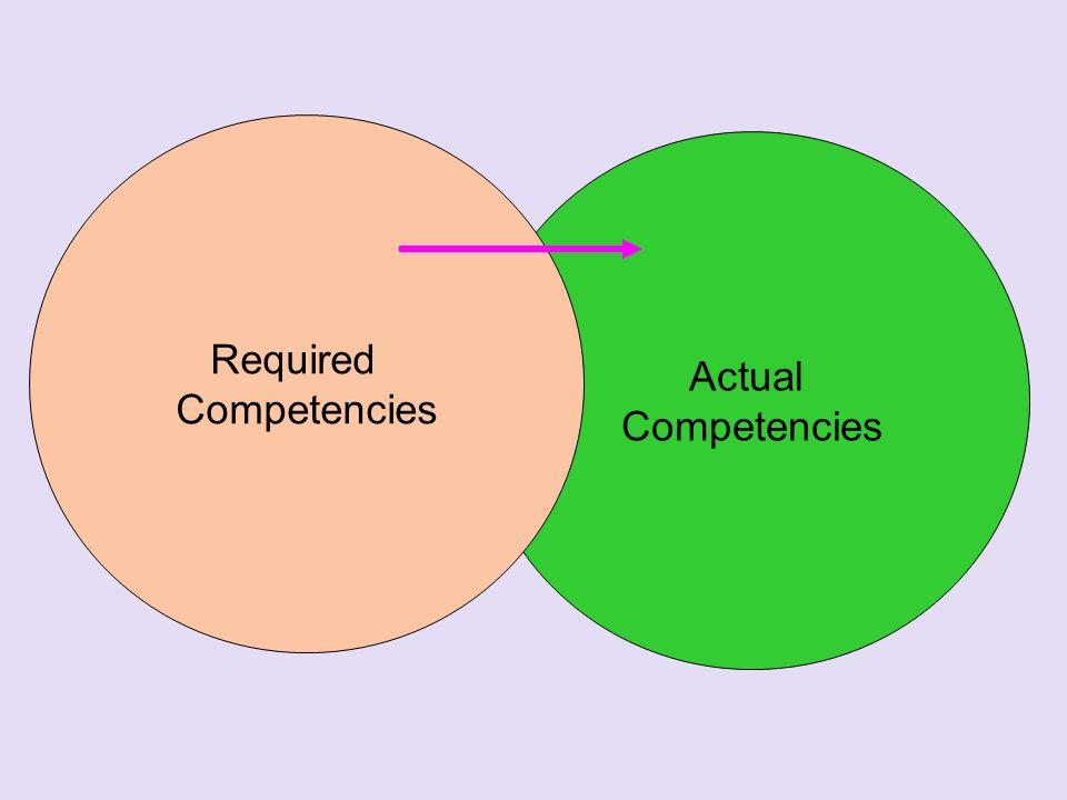 Actual Competencies Required Competencies