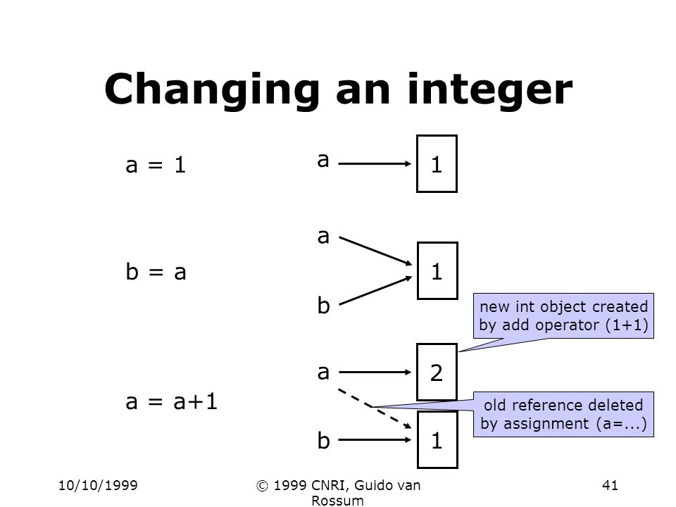 10/10/1999© 1999 CNRI, Guido van Rossum 41 a 1 b a 1 b a = 1 a = a+1 b = a a 1 2 Changing an integer old reference deleted by assignment (a=...) new int object created by add operator (1+1)