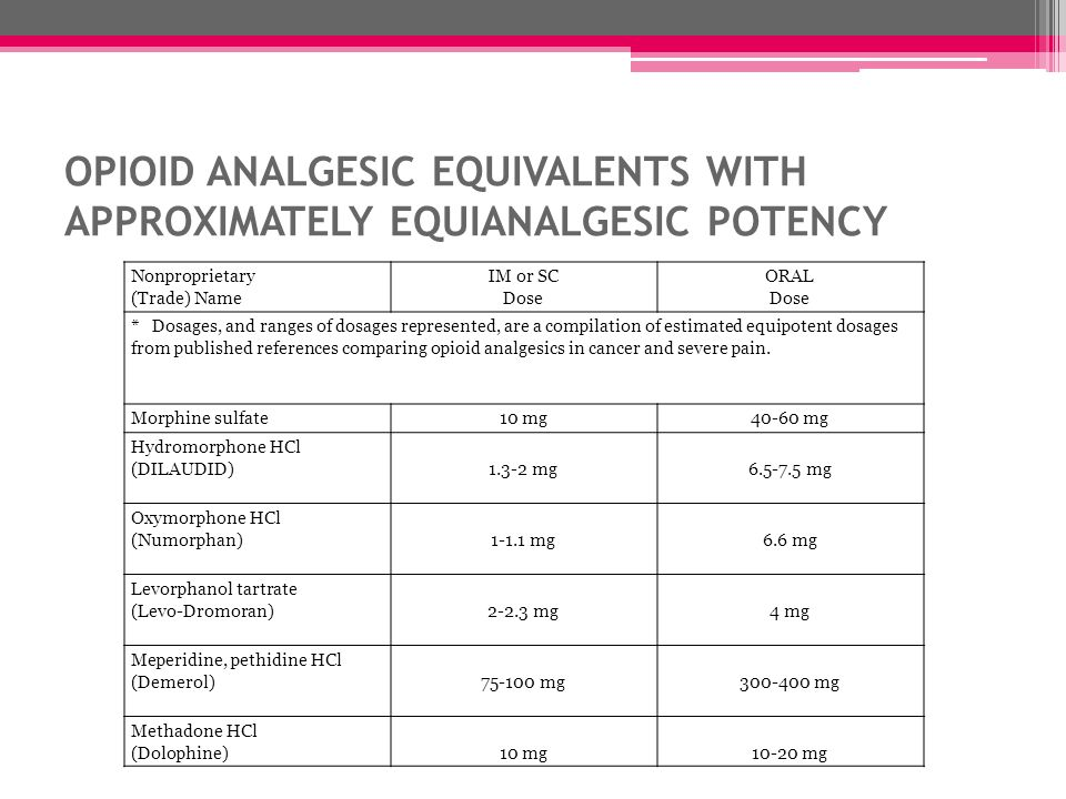 OPIOID ANALGESIC EQUIVALENTS WITH APPROXIMATELY EQUIANALGESIC POTENCY Nonproprietary (Trade) Name IM or SC Dose ORAL Dose * Dosages, and ranges of dos