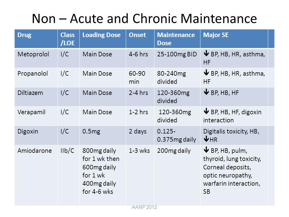 Non – Acute and Chronic Maintenance DrugClass /LOE Loading DoseOnsetMaintenance Dose Major SE MetoprololI/CMain Dose4-6 hrs25-100mg BID BP, HB, HR, asthma, HF PropanololI/CMain Dose60-90 min 80-240mg divided BP, HB, HR, asthma, HF DiltiazemI/CMain Dose2-4 hrs120-360mg divided BP, HB, HF VerapamilI/CMain Dose1-2 hrs 120-360mg divided BP, HB, HF, digoxin interaction DigoxinI/C0.5mg2 days0.125- 0.375mg daily Digitalis toxicity, HB, HR AmiodaroneIIb/C800mg daily for 1 wk then 600mg daily for 1 wk 400mg daily for 4-6 wks 1-3 wks200mg daily BP, HB, pulm, thyroid, lung toxicity, Corneal deposits, optic neuropathy, warfarin interaction, SB AANP 2012