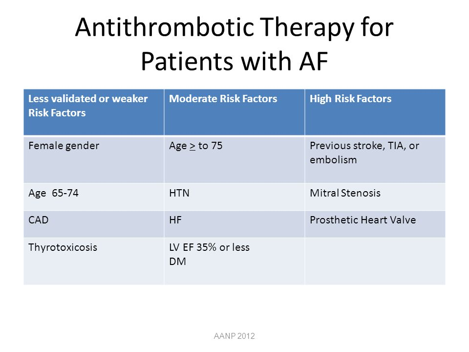 Antithrombotic Therapy for Patients with AF Less validated or weaker Risk Factors Moderate Risk FactorsHigh Risk Factors Female genderAge > to 75Previous stroke, TIA, or embolism Age 65-74HTNMitral Stenosis CADHFProsthetic Heart Valve ThyrotoxicosisLV EF 35% or less DM AANP 2012