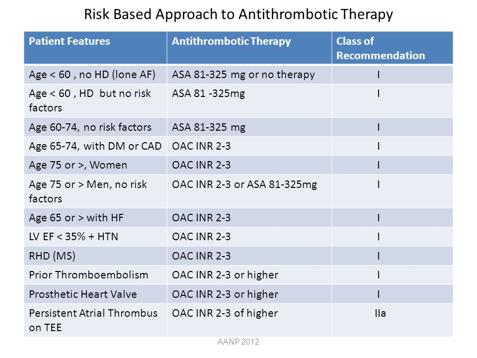 Risk Based Approach to Antithrombotic Therapy Patient FeaturesAntithrombotic TherapyClass of Recommendation Age < 60, no HD (lone AF)ASA 81-325 mg or no therapy I Age < 60, HD but no risk factors ASA 81 -325mg I Age 60-74, no risk factorsASA 81-325 mg I Age 65-74, with DM or CADOAC INR 2-3 I Age 75 or >, WomenOAC INR 2-3 I Age 75 or > Men, no risk factors OAC INR 2-3 or ASA 81-325mg I Age 65 or > with HFOAC INR 2-3 I LV EF < 35% + HTNOAC INR 2-3 I RHD (MS)OAC INR 2-3 I Prior ThromboembolismOAC INR 2-3 or higher I Prosthetic Heart ValveOAC INR 2-3 or higher I Persistent Atrial Thrombus on TEE OAC INR 2-3 of higher IIa AANP 2012