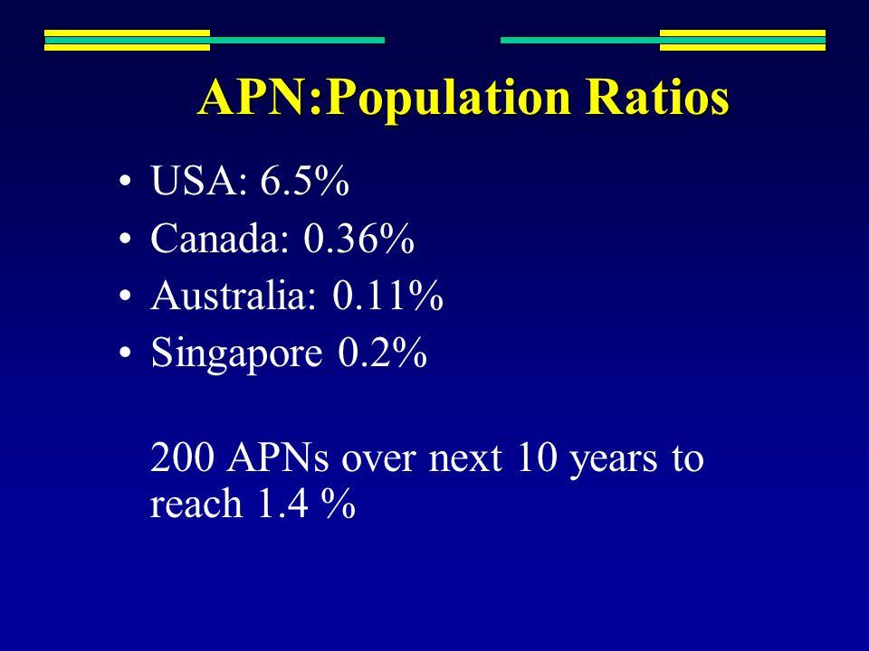 APN:Population Ratios USA: 6.5% Canada: 0.36% Australia: 0.11% Singapore 0.2% 200 APNs over next 10 years to reach 1.4 %