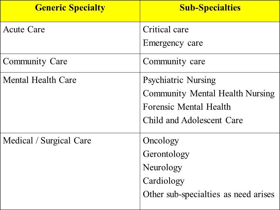 Generic SpecialtySub-Specialties Acute CareCritical care Emergency care Community CareCommunity care Mental Health CarePsychiatric Nursing Community M