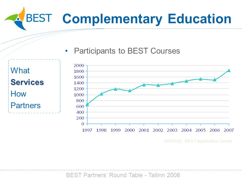Complementary Education Participants to BEST Courses WhatServices How Partners BEST Partners Round Table - Tallinn 2008 SOURCE: BEST Application Centr