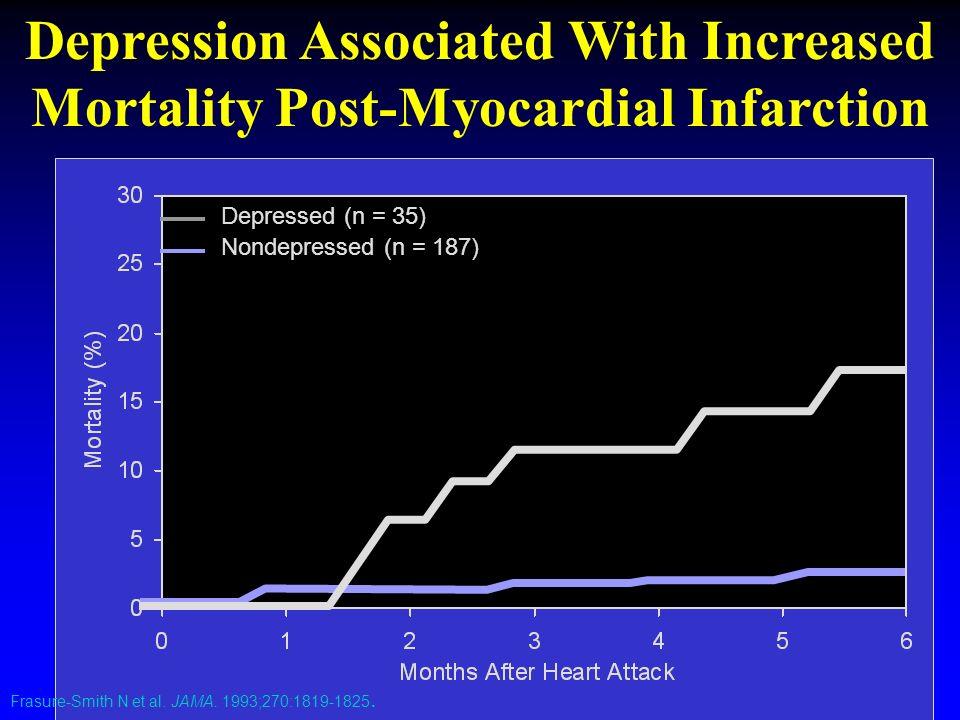 Frasure-Smith N et al. JAMA. 1993;270:1819-1825. Depressed (n = 35) Nondepressed (n = 187) Depression Associated With Increased Mortality Post-Myocard