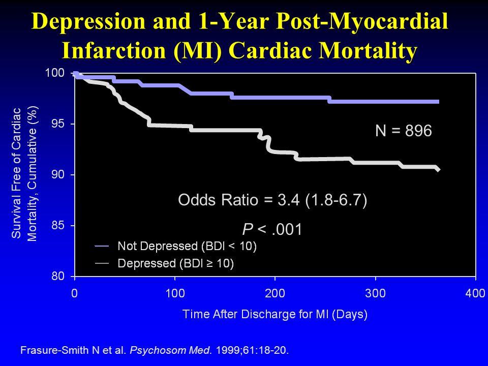 Frasure-Smith N et al. Psychosom Med. 1999;61:18-20. Depression and 1-Year Post-Myocardial Infarction (MI) Cardiac Mortality N = 896 Odds Ratio = 3.4