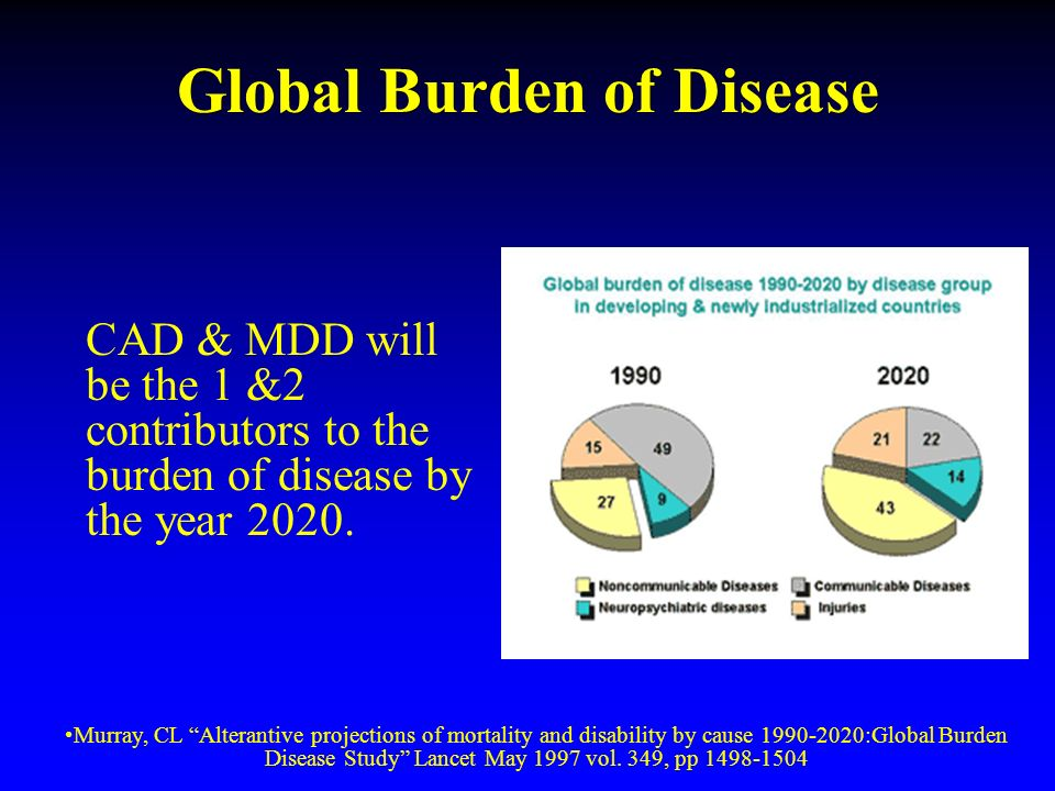 Global Burden of Disease CAD & MDD will be the 1 &2 contributors to the burden of disease by the year 2020.