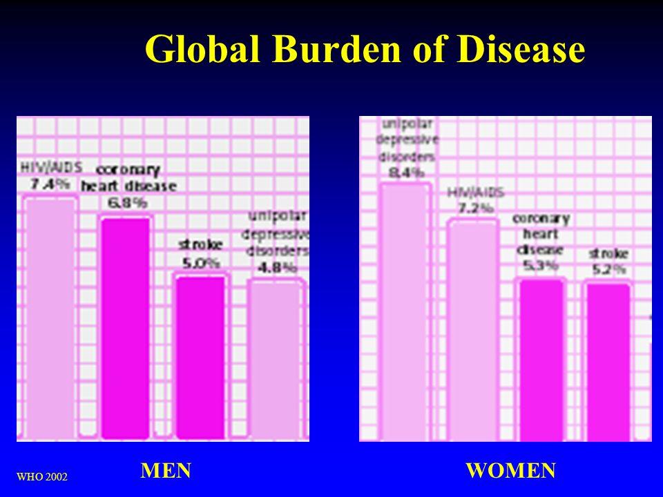 Global Burden of Disease WHO 2002 MENWOMEN