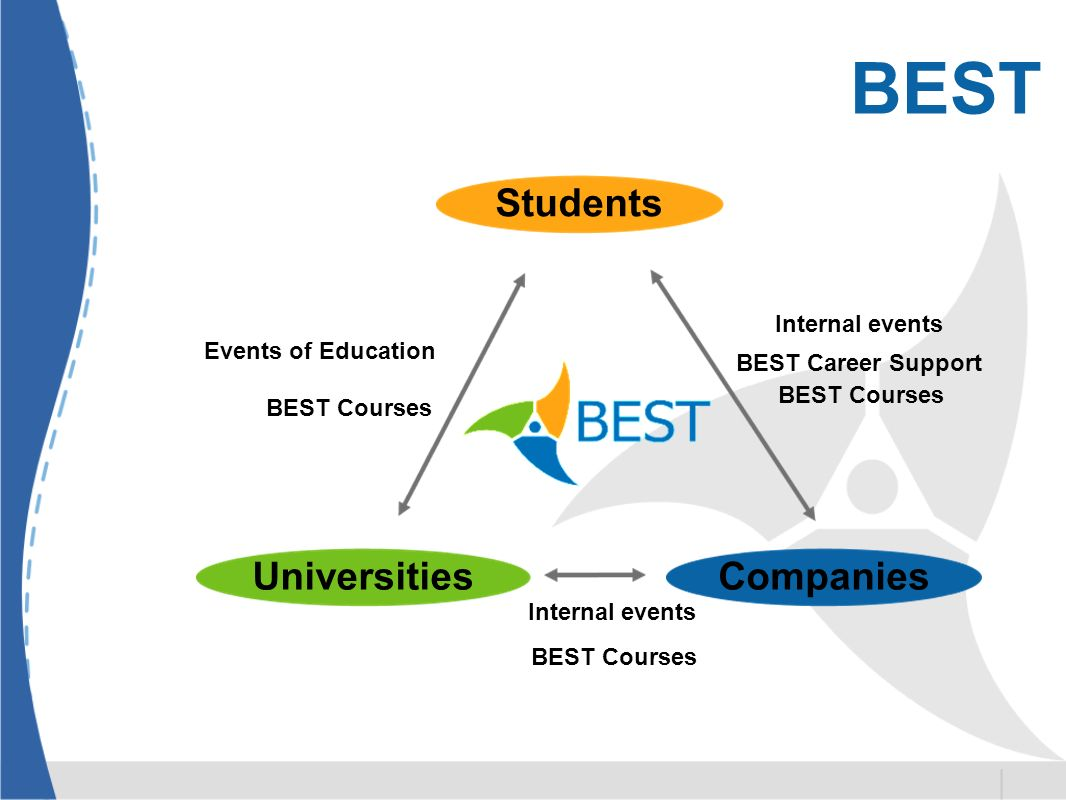 BEST Students UniversitiesCompanies Events of Education BEST Courses BEST Career Support Internal events BEST Courses Internal events